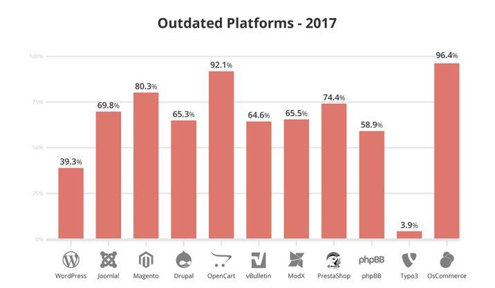 Diagram - Outdated Platforms. Styrk din WordPress sikkerhed - opdater og undgå hacking. WPcare.dk