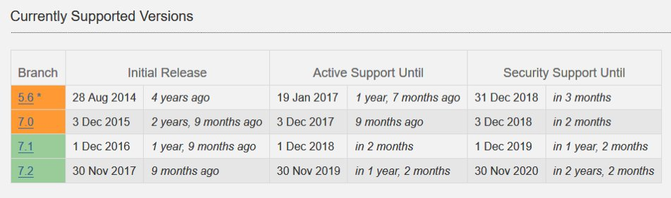 Diagram: Support udløber på gl. PHP-versioner. Opdater og undgå hacket hjemmeside. WPcare.dk