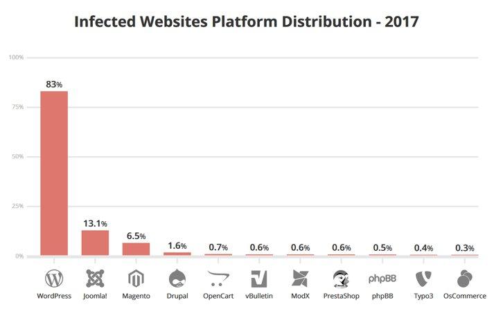 Diagram - hvilket CMS bliver hacket mest. Undgå hacket hjemmeside. Styrk WordPress sikkerheden.